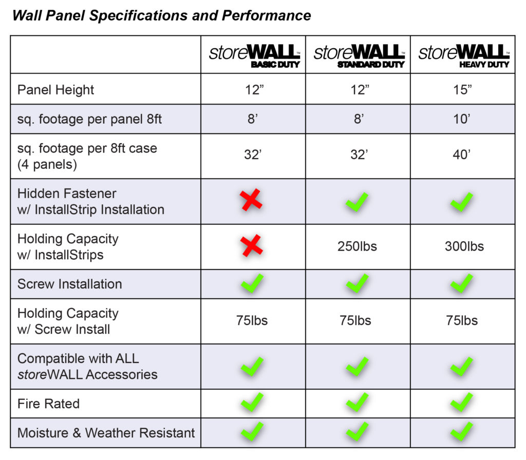 Compare Garage Wall Panels